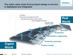 The digital world according to Siemens from OPC Europe day 2015. (Spike Prototype software can simulate the entire conceptual design of a process)
