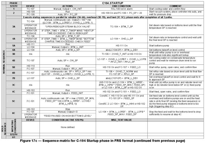ISA S5.6 Requirements capture standard