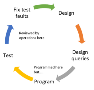 Design lifecycle